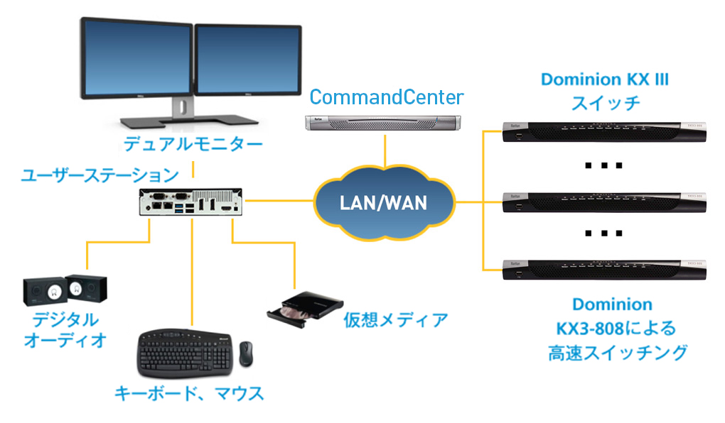 Dominion KX III ユーザーステーション 構成例