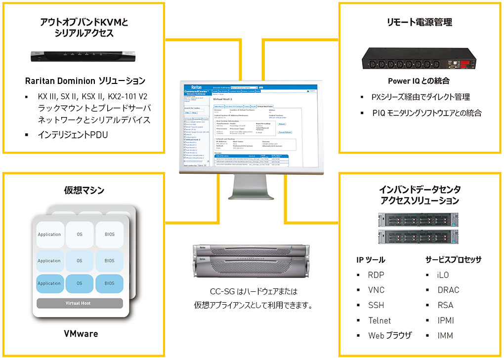 CommandCenter Secure Gatewayによる中央集約管理
