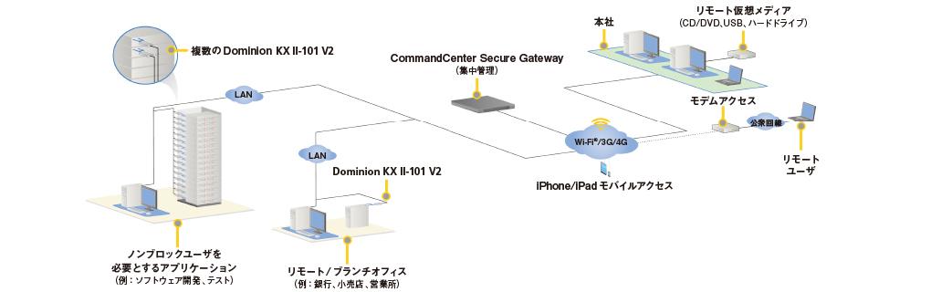 kx2 101 diagram