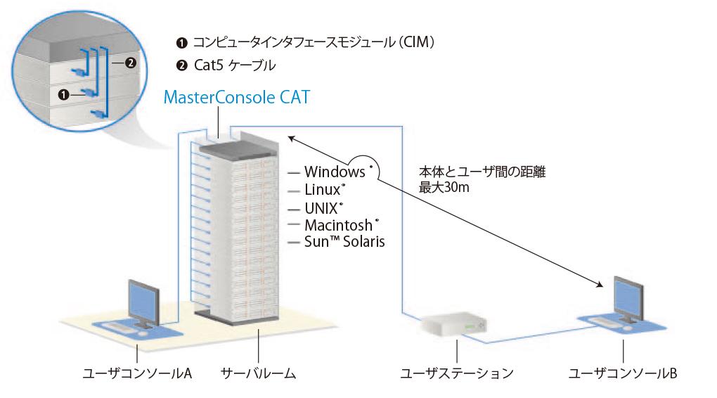 master console cat diagram